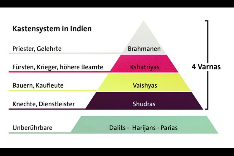 kastensystem hinduismus unterricht